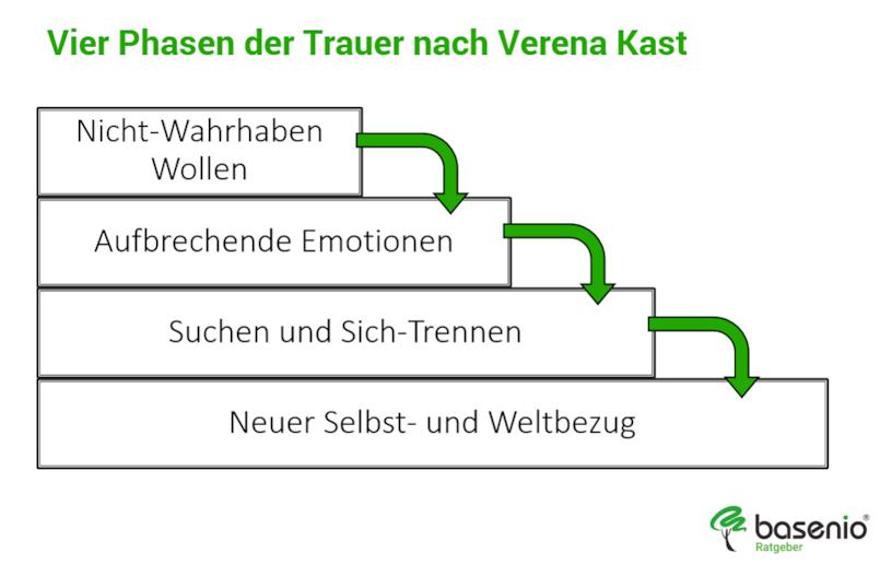 Vier Phasen Der Trauer