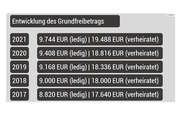 Rentenbesteuerung » Freibetrag Tabelle PDF 2021