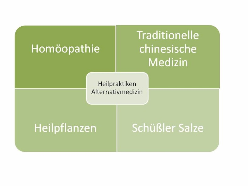 Alternativmedizin, Heilpraktiken, Grafik