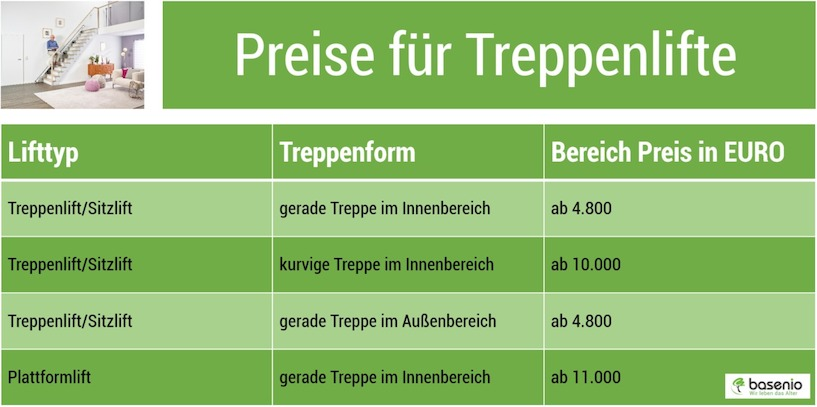 Treppenlift, Grafik