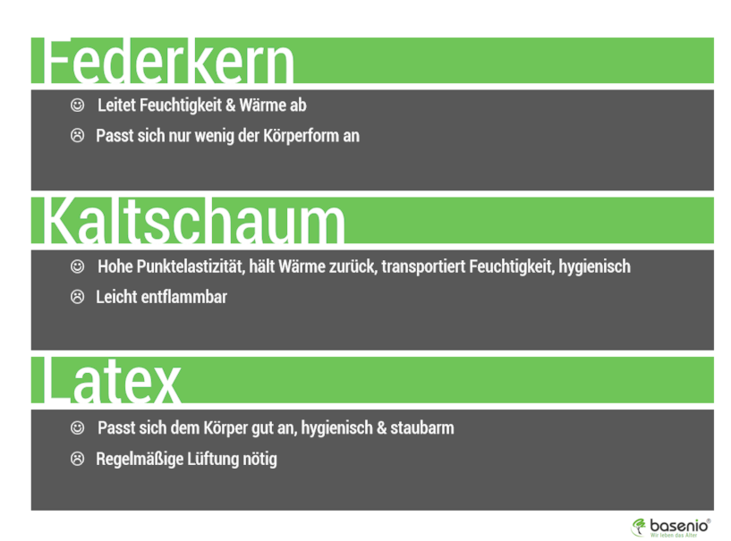 Matratze, Federkern, Kaltschaum, Latex
