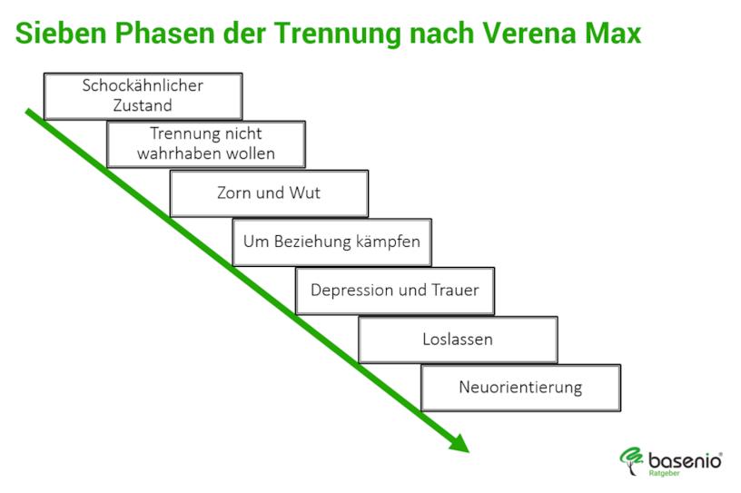 4, 5 & 7 Phasen der Trauer 🥇 Trauerbewältigung-Anleitung