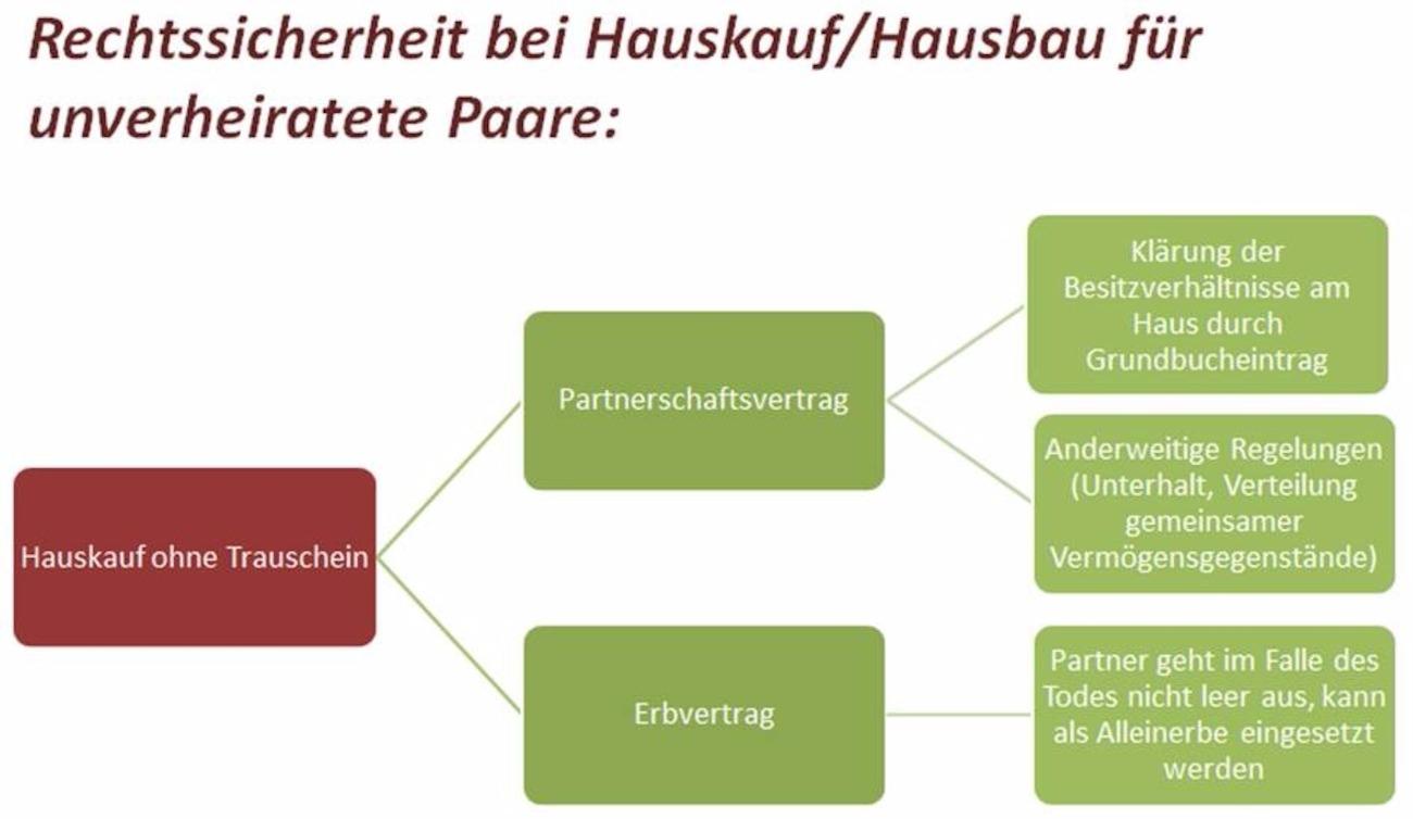 Partnerschaftsvertrag Bei Hauskauf Hausbau Muster Tipps