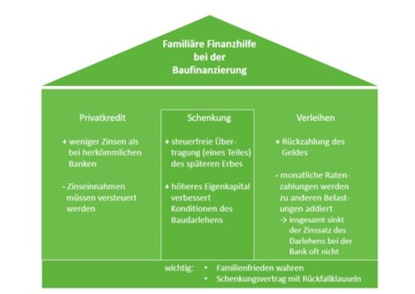 Baufinanzierung Durch Eigenkapital Der Groß Eltern Tipps 2018