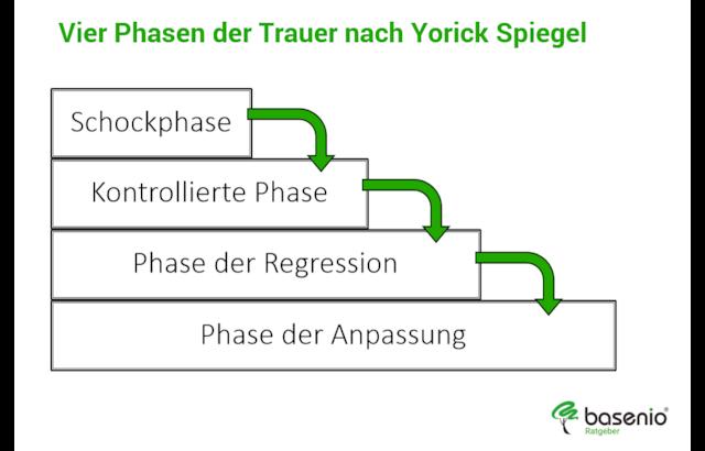 Modell trauer phasen 5 4, 5