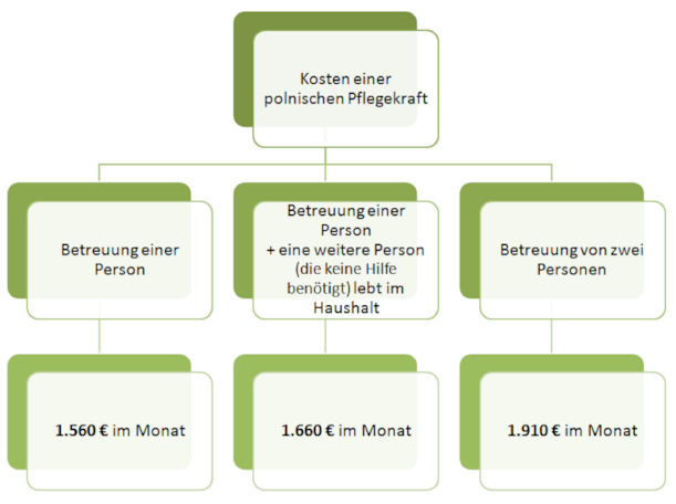polnische pflegekr fte in deutschland kosten ab. Black Bedroom Furniture Sets. Home Design Ideas