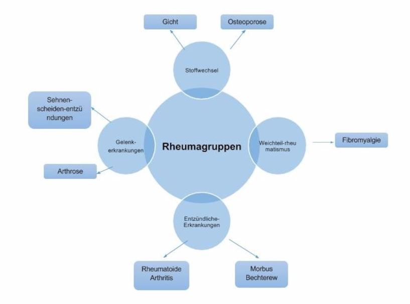 Hilfe bei Rheuma? – Symptome, Ursachen & Behandlung