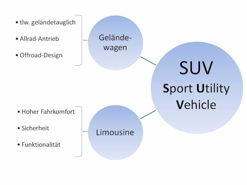 SUV, Sport Utility Vehicle, Grafik